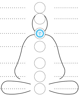 Путешествие через чакры: Пятая — горловая чакра Вишудха