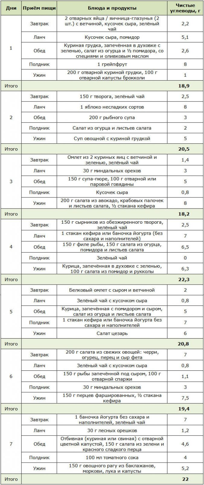 диета аткинса меню на 14 дней