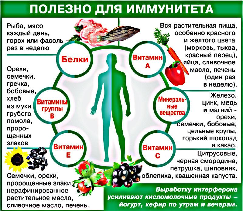 Как укрепить иммунитет взрослому: 5 основ крепкого здоровья