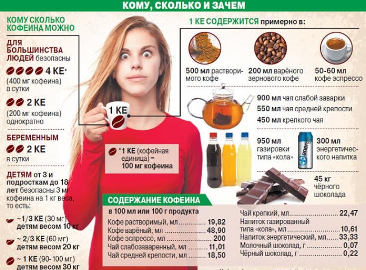 Сколько можно пить кофе в день, чтобы не навредить себе